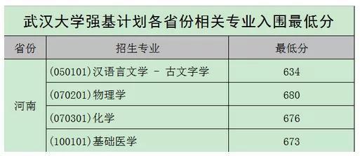 北大清华等校2020强基计划入围结果及分数线公布