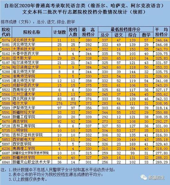 新疆普通高考普通類雙語類民語類本科二批次投檔錄取
