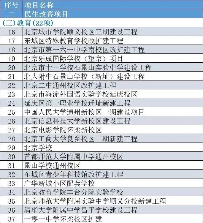 北京公布今年300项市重点工程 其中包含多个国际化学校