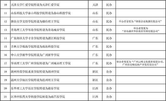 教育部:拟同意33所学院转为本科学校