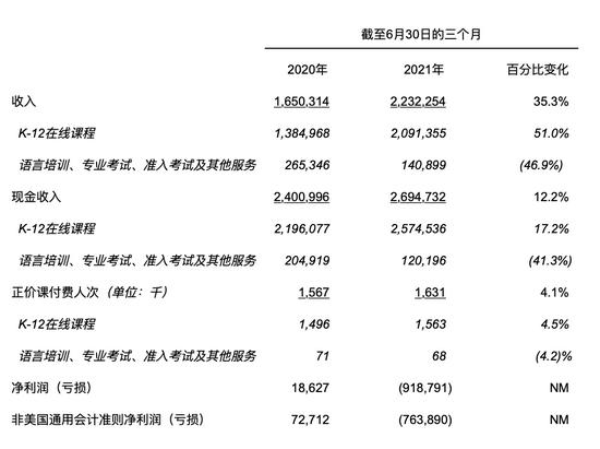 2021年第二季度关键财务和运营数据(单位:千元人民币)