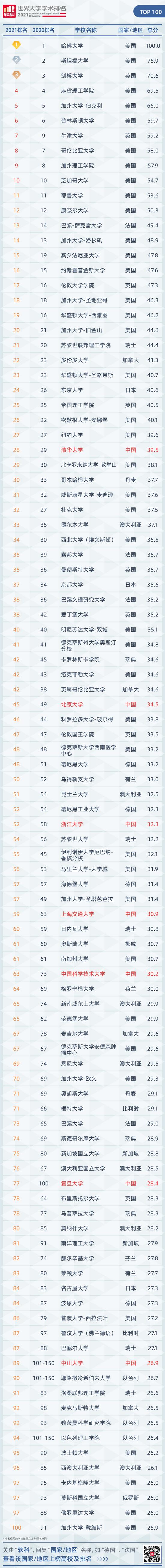 注:排名或排名区间相同的大学按英文校名字母顺序排列