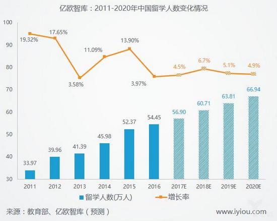 10年来留学人数并未停止增长