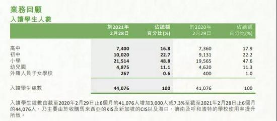 图源:中國楓葉教育集團有限公司2021年中期報告