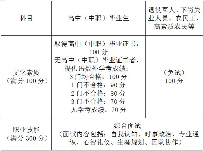 """高职扩招专项考试采用""""文化素质+职业技能""""的考试形式。 本文图片均为""""上海国子监发布""""微信公号 图"""