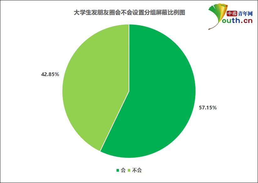 大学生发朋友圈会不会设置分组屏蔽比例。中国青年网记者 李华锡 制图