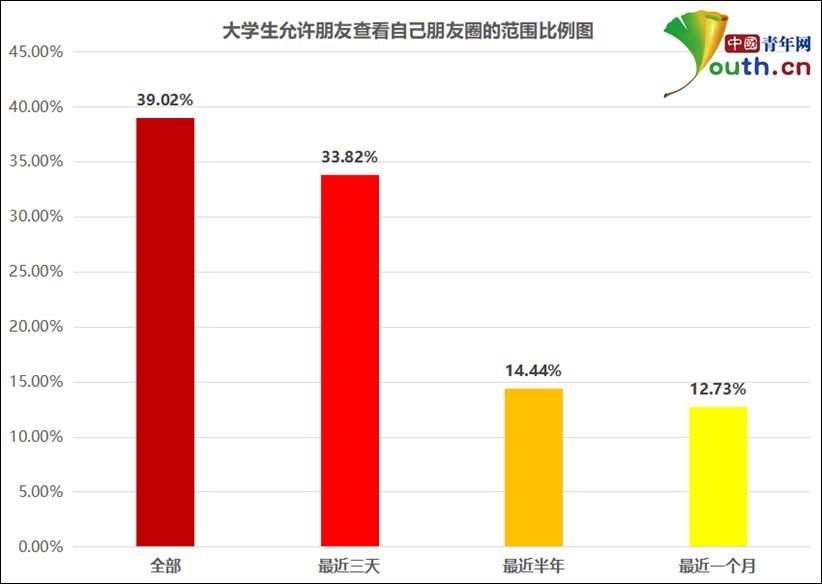 大学生允许朋友查看自己朋友圈的范围比例。中国青年网记者 李华锡 制图