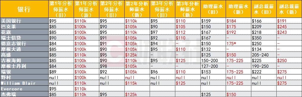 华尔街各大银行已经提高了底层员工薪资待遇(单位:千美元)